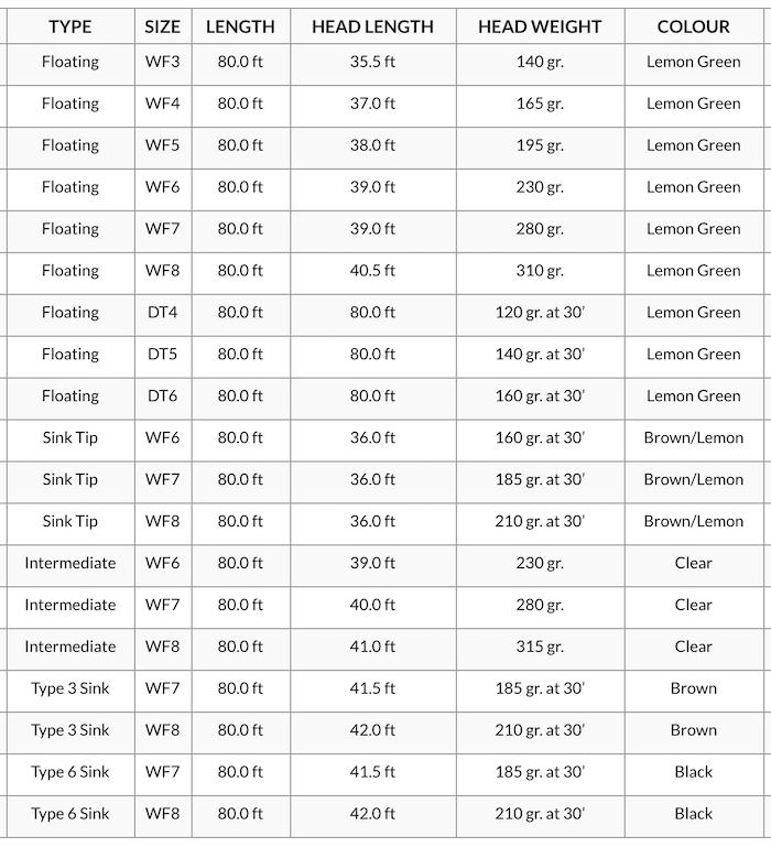 Spec Chart for RIO Mainstream